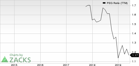 OceanFirst Financial Corp. PEG Ratio (TTM)