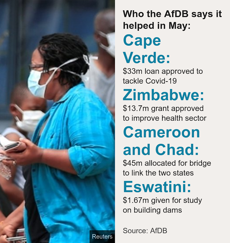Who the AfDB says it helped in May: . [ Cape Verde: $33m loan approved to tackle Covid-19 ],[ Zimbabwe: $13.7m grant approved to improve health sector ],[ Cameroon and Chad: $45m allocated for bridge to link the two states ],[ Eswatini: $1.67m given for study on building dams ], Source: Source: AfDB, Image: A woman leaves a supermarket in Harare, Zimbabwe