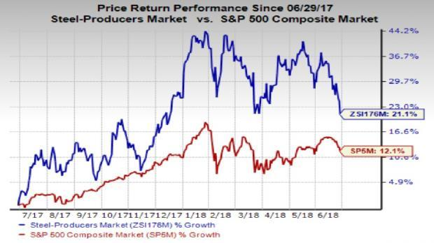 As the steel industry fundamentals are improving, it would be prudent to invest in steel stocks that are poised to run higher in the second half.