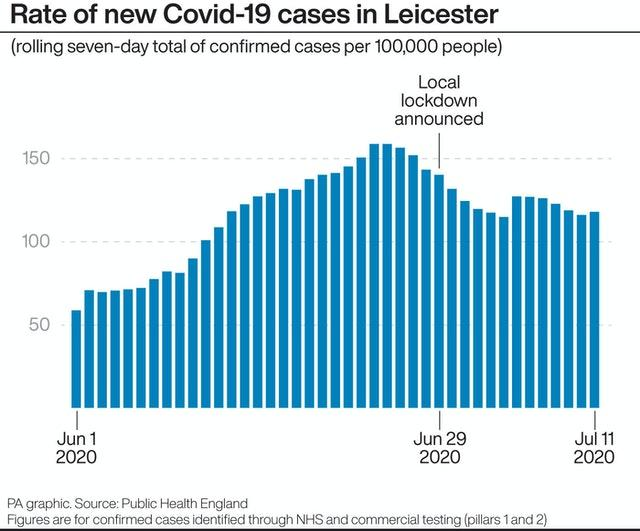 Rate of new Covid-19 cases in Leicester