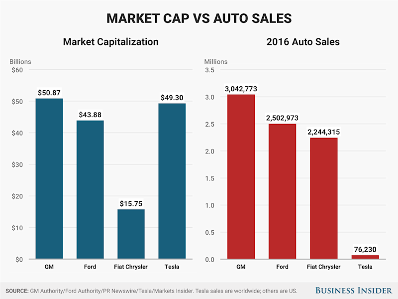 Tesla Detroit sales vs market cap