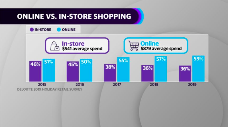 Consumers prefer to shop more online in 2019.