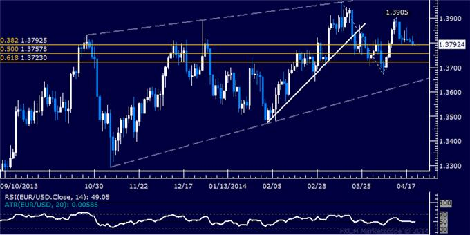 dailyclassics_eur-usd_body_Picture_9.png, EUR/USD Technical Analysis: June Swing High Exposed