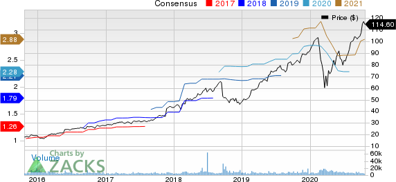 Top Ranked Growth Stocks to Buy for October 22nd