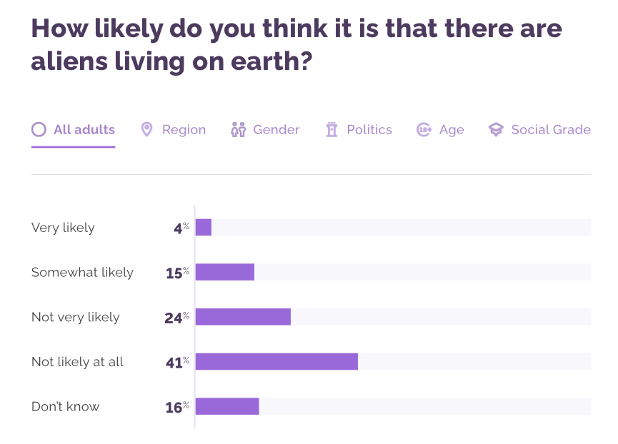 More Brits believe aliens are not living on Earth (YouGov)