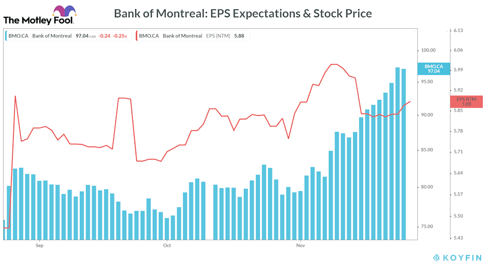 Bank of Montreal EPS Expectations & Stock Price