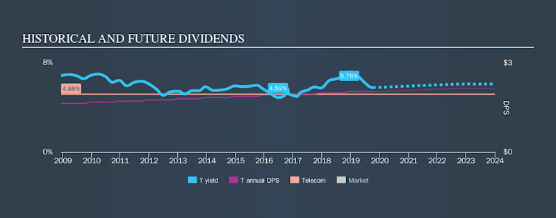 NYSE:T Historical Dividend Yield, October 9th 2019