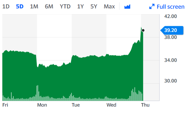 Lloyds shares shot up along with other FTSE-listed shares as the market anticipates a Brexit deal could arrive soon. Chart: Yahoo Finance