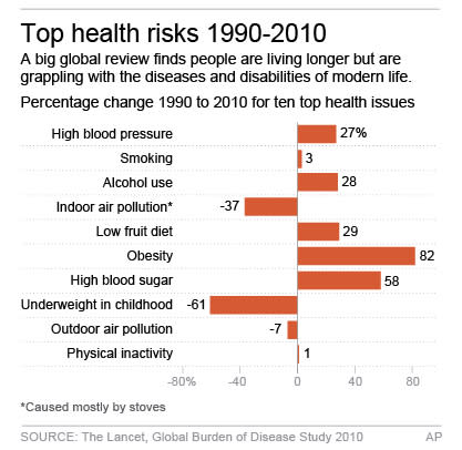 Chart shows change for top ten health risks from 1990 to