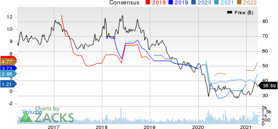 PetroChina Company Limited Price and Consensus