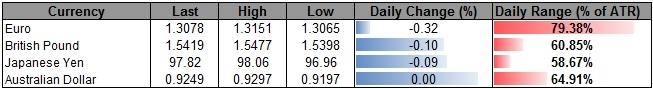 Forex_USD_Eyes_Higher_High-_Euro_to_Struggle_as_EU_Summit_Disappoint_body_ScreenShot089.png, USD Eyes Higher High- Euro to Struggle as EU Summit Disappoint
