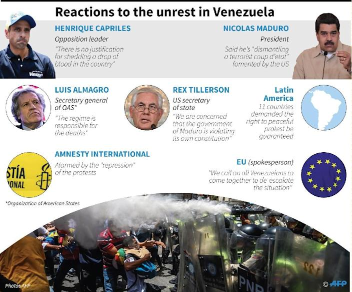 Reactions to Venezuela protests (AFP Photo/Anella RETA, Gustavo IZUS, Vincent LEFAI, Kun TIAN)