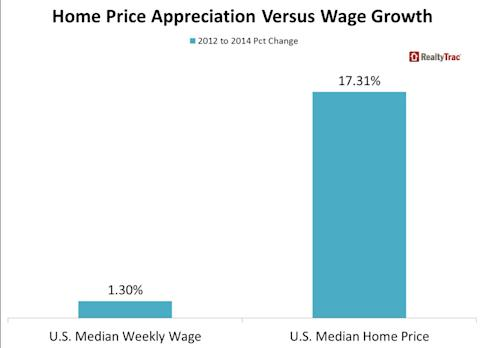 Home Price Appreciation Outpaces Wage Growth in 76 Percent of U.S. Markets During Housing Recovery