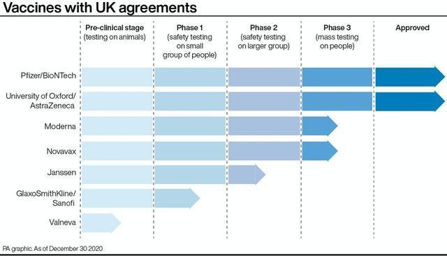 PA infographic showing vaccines with UK agreements