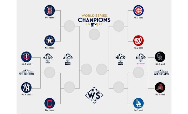The 2017 MLB postseason bracket. (MLB.com)