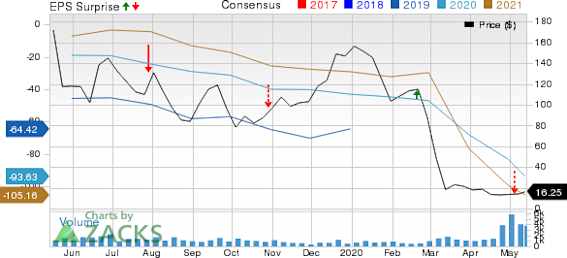 Nabors Industries Ltd Price, Consensus and EPS Surprise