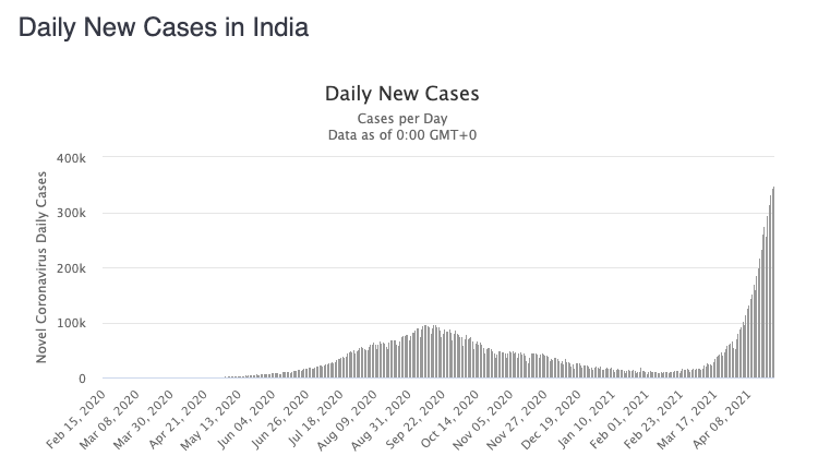 Cases have surged at an alarming rate in India. Source: Worldometers