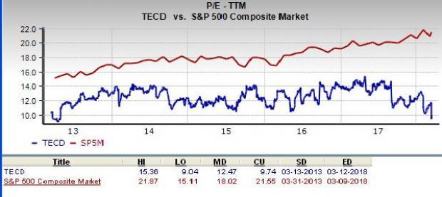 Tech Data (TECD) is an inspired choice for value investors, as it is hard to beat its incredible lineup of statistics on this front.