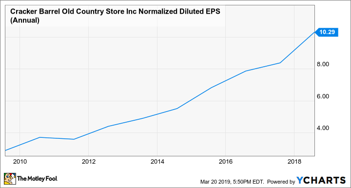 CBRL Normalized Diluted EPS (Annual) Chart