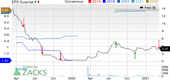 Waitr Holdings Inc. Price, Consensus and EPS Surprise