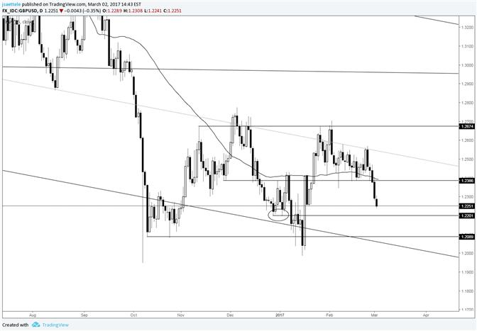 GBP/USD – Watch 1.2200 but Nothing Positive Unless above 1.2380s