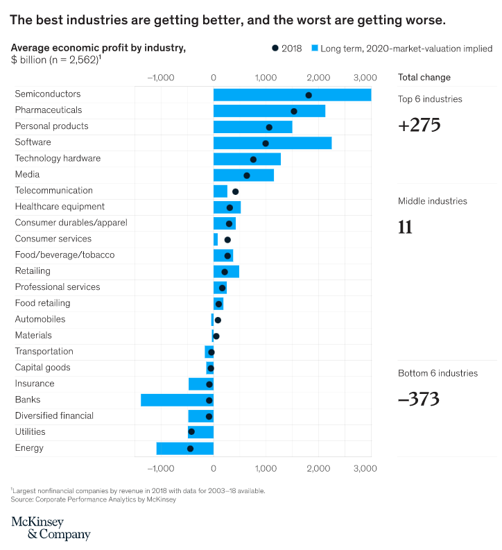 The best industries are getting better, and the worst are getting worse.