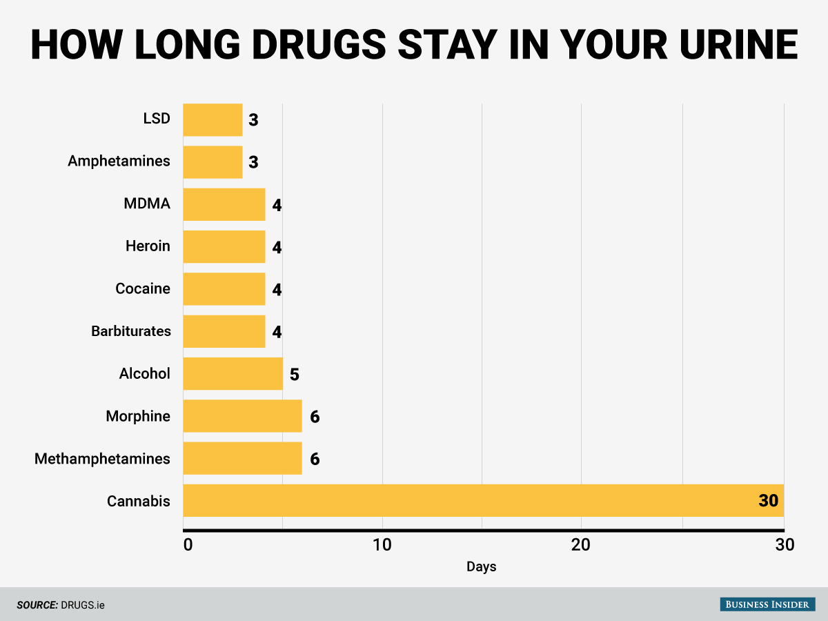 Here's how long different drugs stay in your system