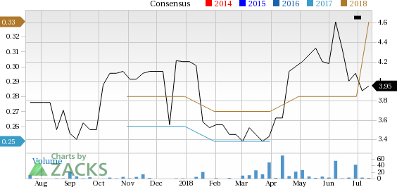 Luk Fook Holdings (LKFLF) sees solid earnings estimate revisions and looks poised to shock the market, and yet seems overlooked by the investors.