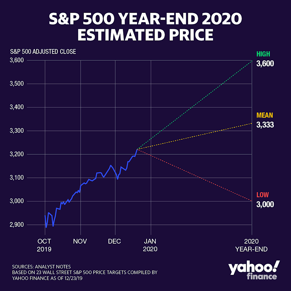The most bullish Wall Street firm sees the S&P 500 ending 2020 at 3,600. The lowest call is for the index to end at 3,000.