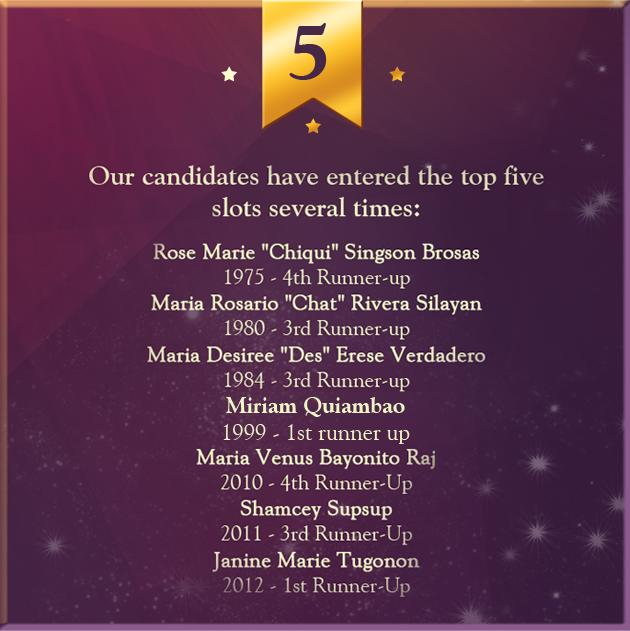5. Our candidates have entered the top five slots several times