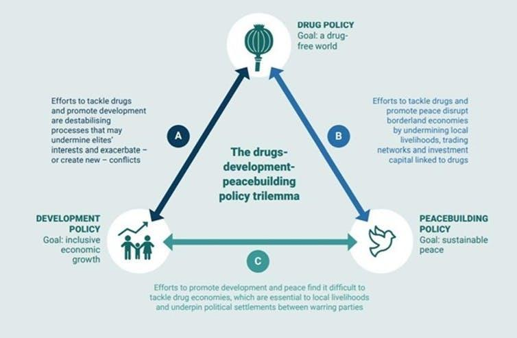 Graphic showing the three-sided 'trilemma' facing agencies trying to combat drugs while at the same time ensuring development and security.
