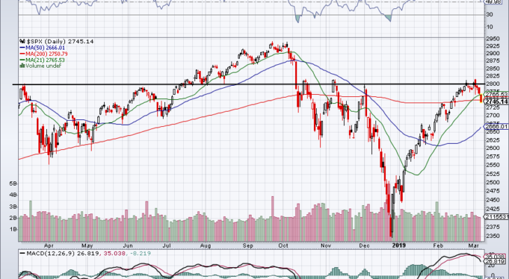 must-see stock charts for S&P 500