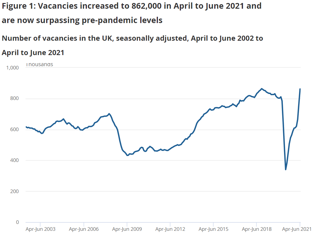 The number of vacancies in Britain are higher than the pre-pandemic level. Chart: ONS