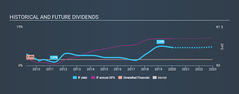 BIT:IF Historical Dividend Yield, January 16th 2020