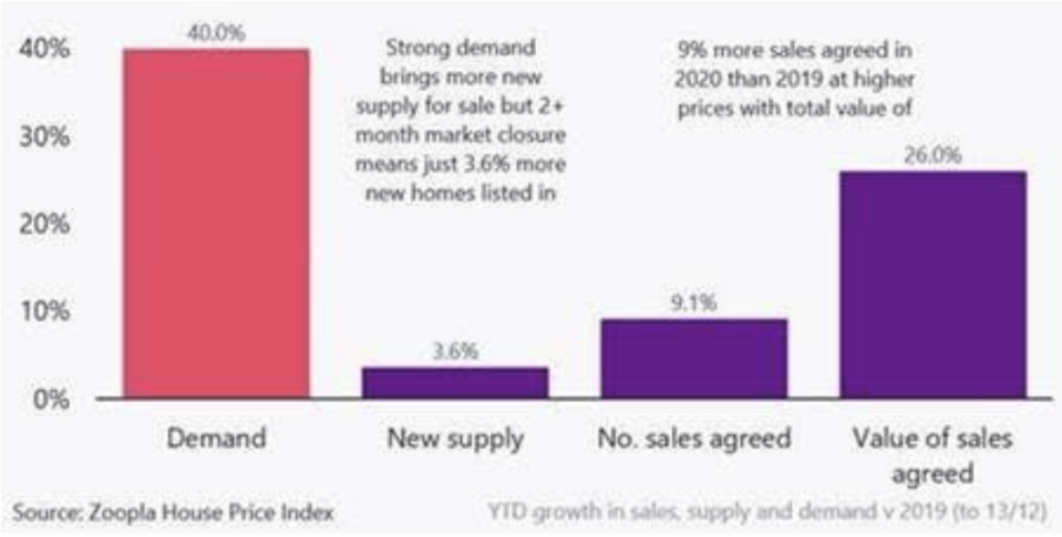 Housing market snapshot 2020 vs 2019. Chart: Zoopla