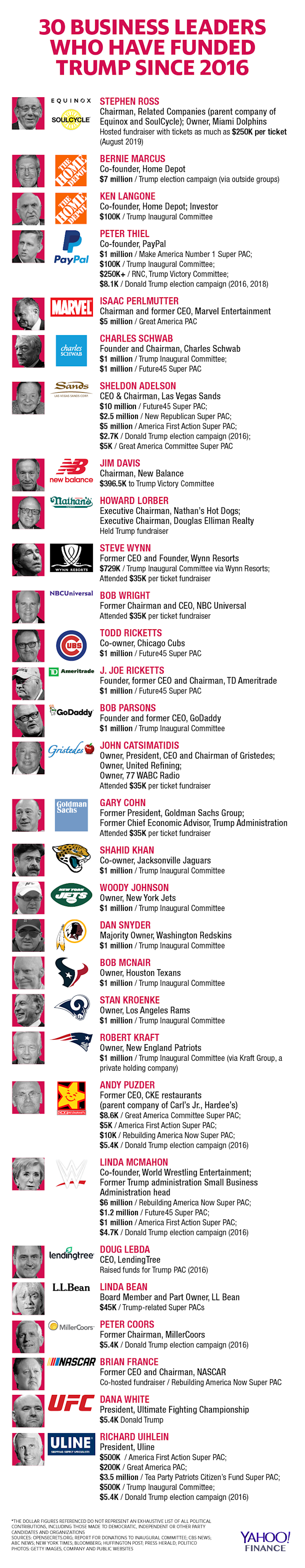 These business leaders have funded Trump. [<em>CORRECTION: An earlier version of the graphic in this article included an incorrect image for Howard Lorber.</em>]