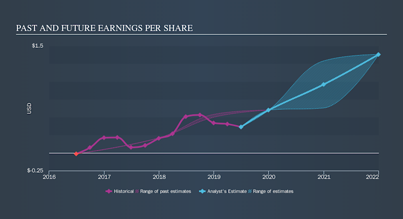 NasdaqCM:PANL Past and Future Earnings, September 11th 2019