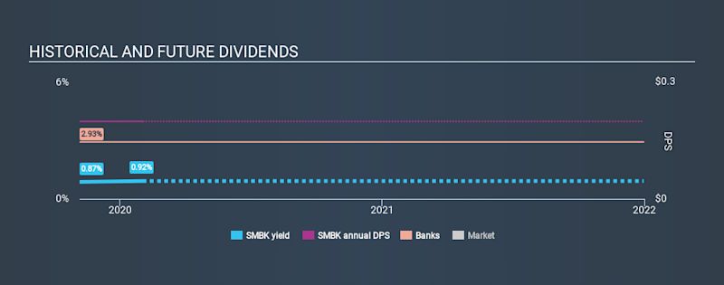 NasdaqCM:SMBK Historical Dividend Yield, February 2nd 2020