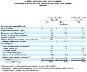 Reconciliation of Adjusted Non-GAAP Financial Measures to their GAAP Equivalents