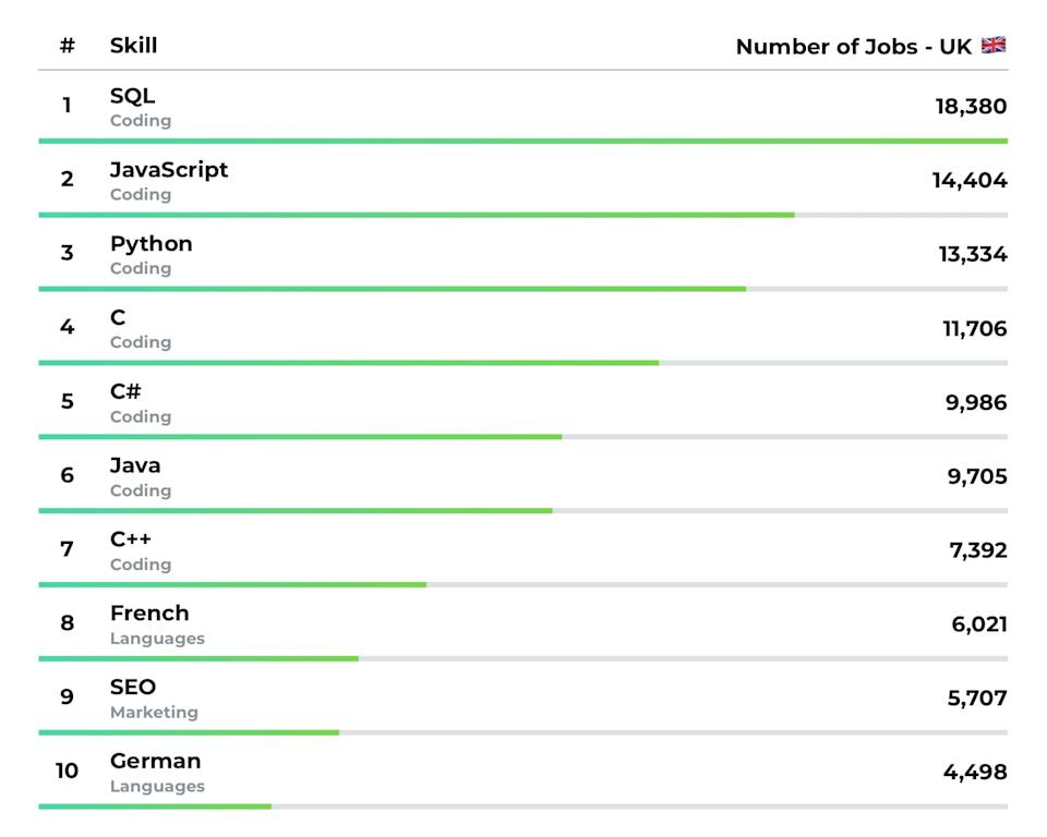 Top 10 most in-demand job skills in the UK