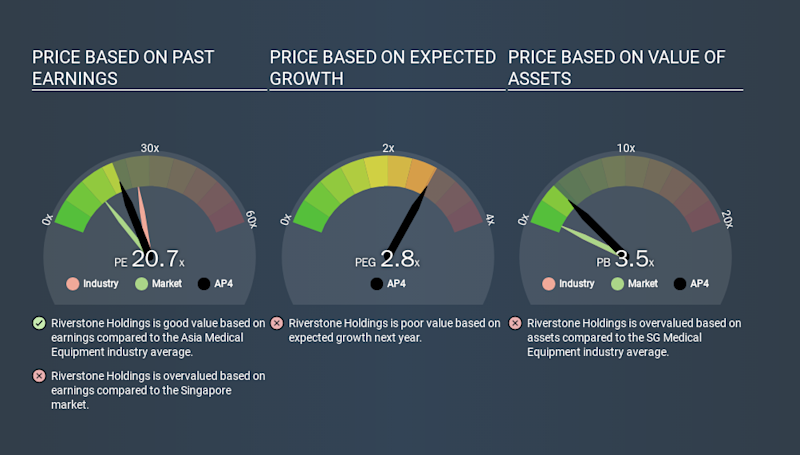 SGX:AP4 Price Estimation Relative to Market, January 28th 2020
