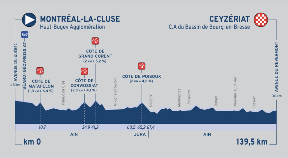 The profile of the opening stage of the 2020 Tour de l'Ain