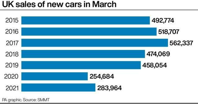 UK sales of new cars in March