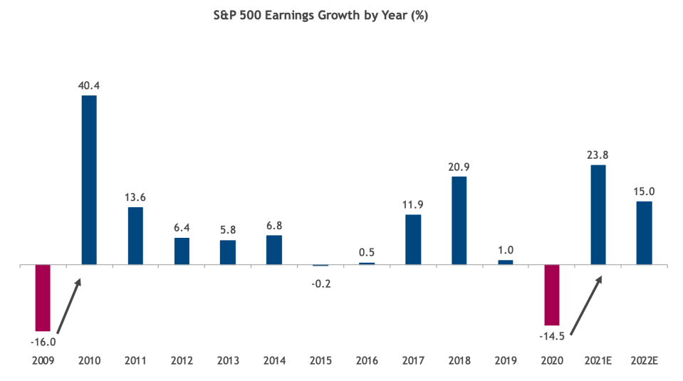 Earnings crashed in 2020 as the pandemic brought the economy to a stop, but the huge rebound in profits expected this year and next make the market look a lot like it did coming out of the financial crisis. (Source: Truist SunTrust Advisory Services)
