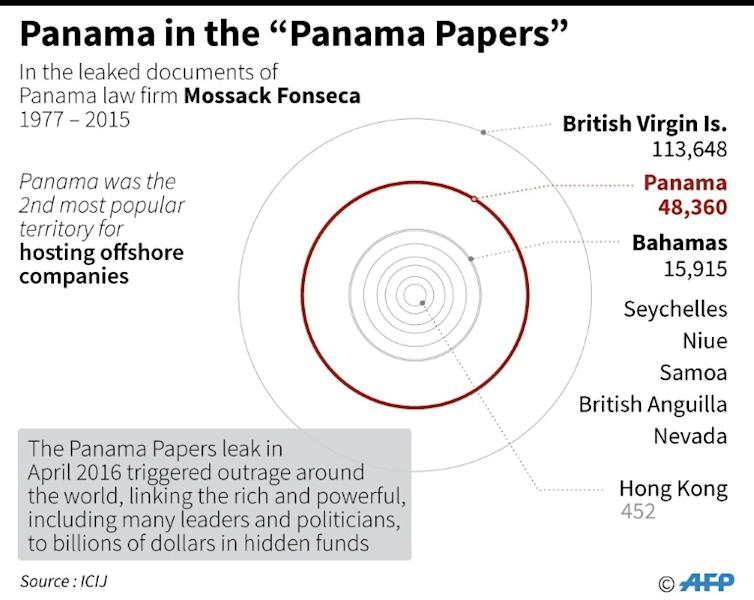 "Panama in the ""Panama Papers"""
