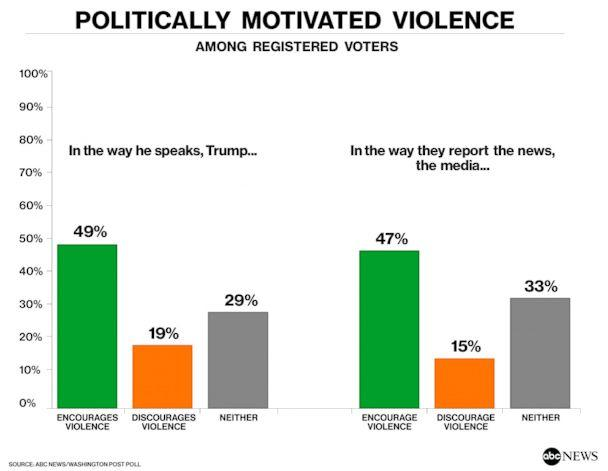 Politically Motivated Violence (ABC NEWS)