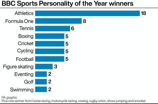 BBC Sports Personality of the Year winners by sport