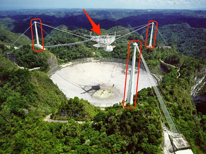 arecibo radio antenna observatory puerto rico overhead view 20050805 naic national science foundation nsf labeled 1