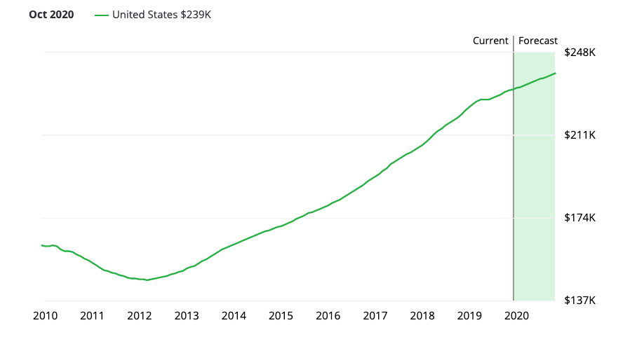 Home values are expected to increase again next year. Zillow's U.S. home value index projects this growth.