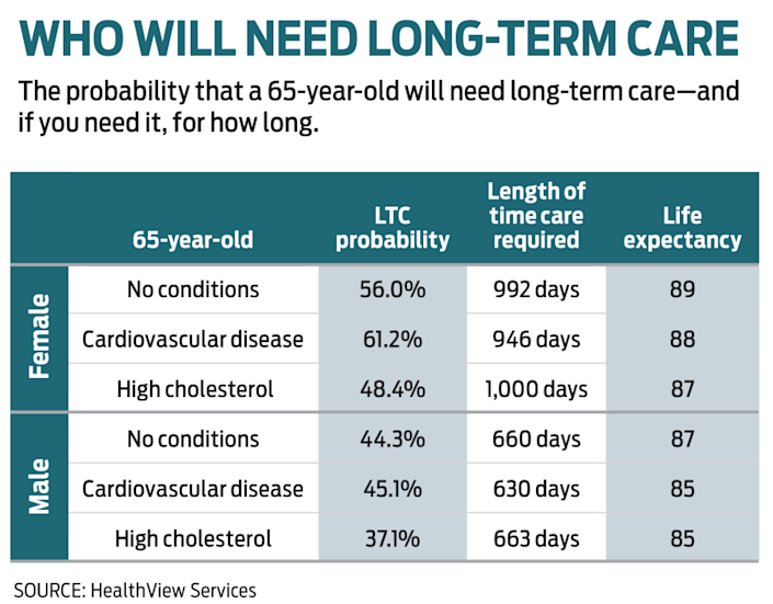table of who will need long-term care by gender and health conditions